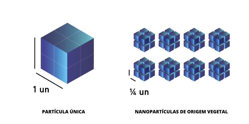 desenho que representa a divisão dos adubos BluDiamond em partículas mais pequenas